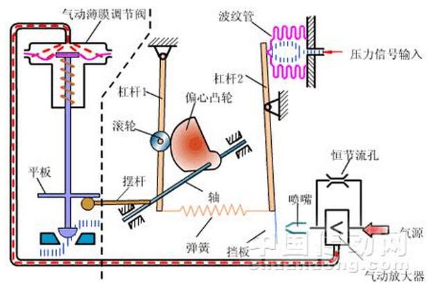 所谓正作用定位器,就是信号压力增加,输出压力亦增加;所谓反作用定位